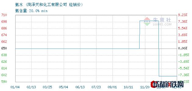 02月07日氨水经销价_菏泽天和化工有限公司