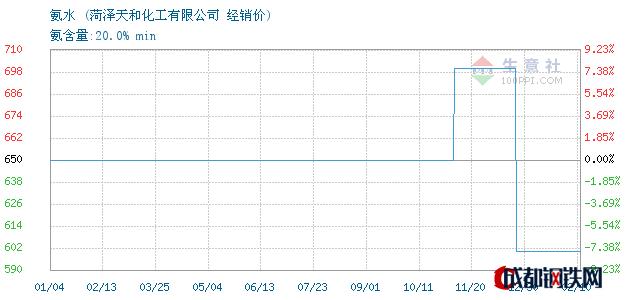 02月10日氨水经销价_菏泽天和化工有限公司