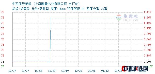 02月12日上海中密度纤维板出厂价_上海融善木业有限公司
