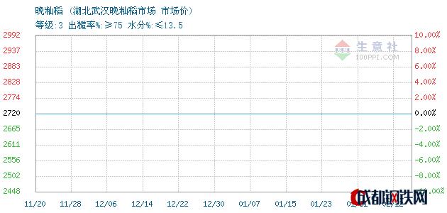 02月12日晚籼稻市场价_湖北武汉晚籼稻市场