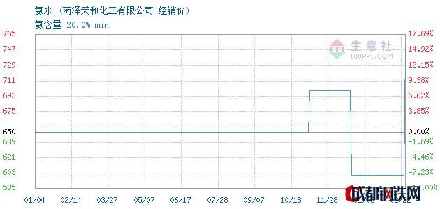 02月22日氨水经销价_菏泽天和化工有限公司
