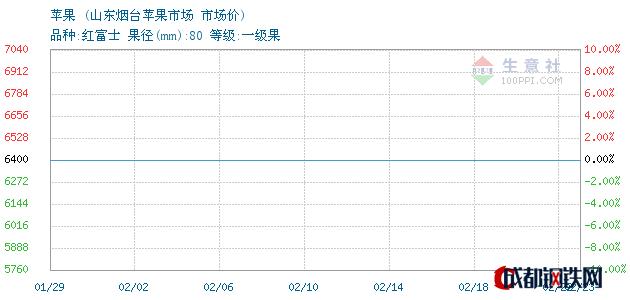 02月23日苹果市场价_山东烟台苹果市场