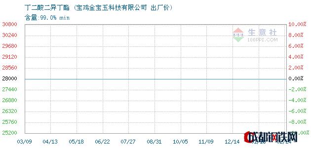 02月24日丁二酸二异丁酯出厂价_宝鸡金宝玉科技有限公司