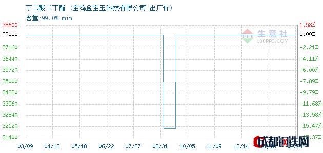 02月24日丁二酸二丁酯出厂价_宝鸡金宝玉科技有限公司