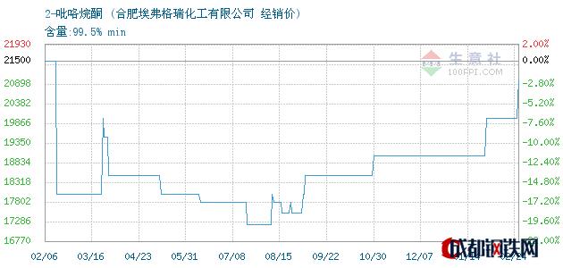 02月27日2-吡咯烷酮经销价_合肥埃弗格瑞化工有限公司
