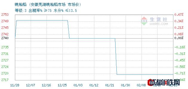 02月27日安徽晚籼稻市场价_安徽芜湖晚籼稻市场