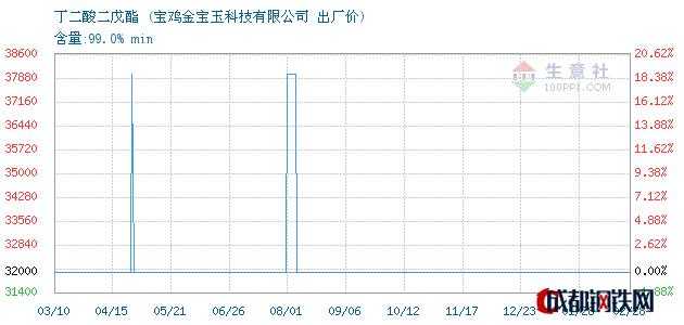 03月01日丁二酸二戊酯出厂价_宝鸡金宝玉科技有限公司