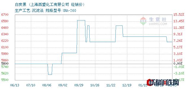 03月05日白炭黑经销价_上海西盟化工有限公司