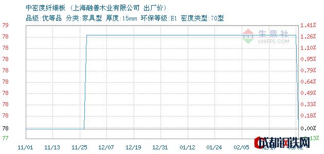 03月06日上海中密度纤维板出厂价_上海融善木业有限公司
