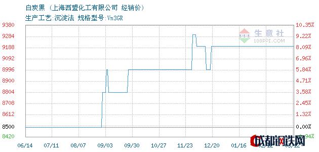 03月12日白炭黑经销价_上海西盟化工有限公司
