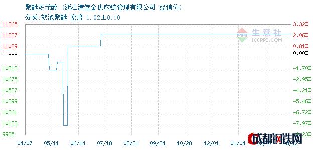 03月12日聚醚多元醇经销价_浙江满堂金供应链管理有限公司