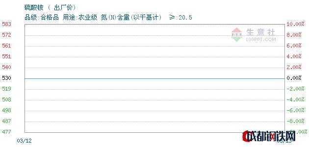 03月13日硫酸铵出厂价_泰安亚伯兰化工有限公司