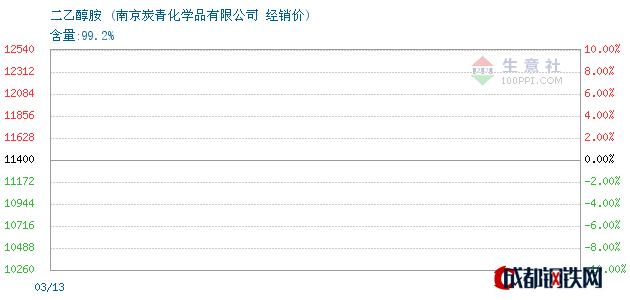 03月16日二乙醇胺经销价_南京炭青化学品有限公司