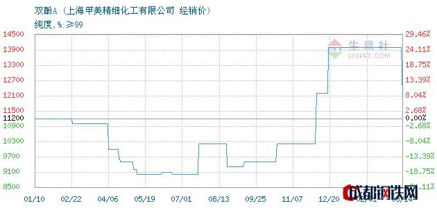 03月16日双酚A经销价_上海甲美精细化工有限公司