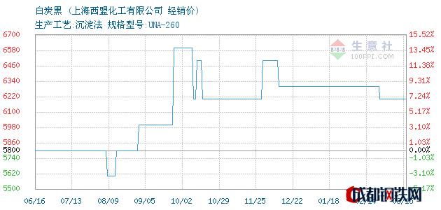 03月16日白炭黑经销价_上海西盟化工有限公司