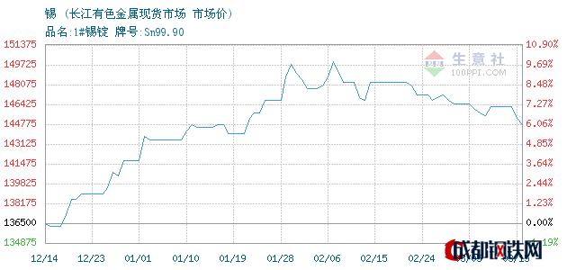 03月16日锡市场价_长江有色金属现货市场