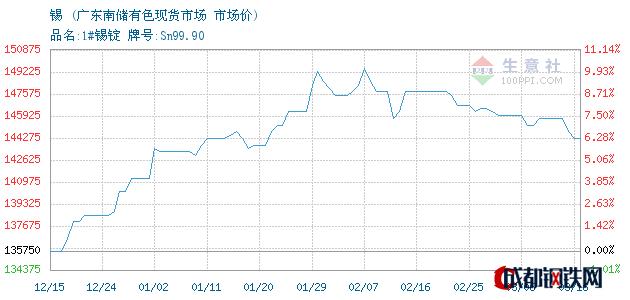 03月16日锡市场价_广东南储有色现货市场