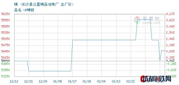 03月16日湖南锑出厂价_长沙县三星锑品冶炼厂