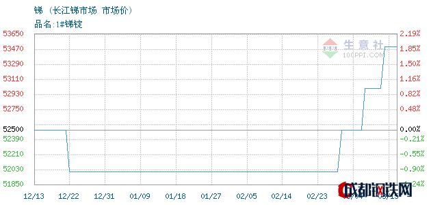 03月16日锑市场价_长江锑市场