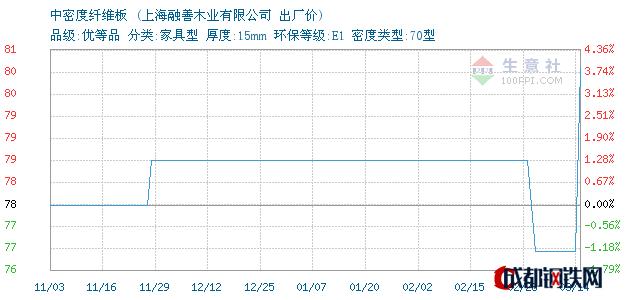 03月16日上海中密度纤维板出厂价_上海融善木业有限公司