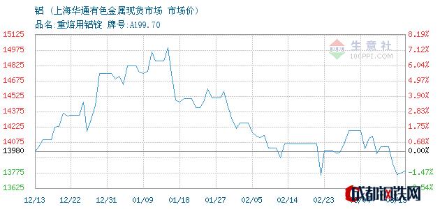 03月16日铝市场价_上海华通有色金属现货市场