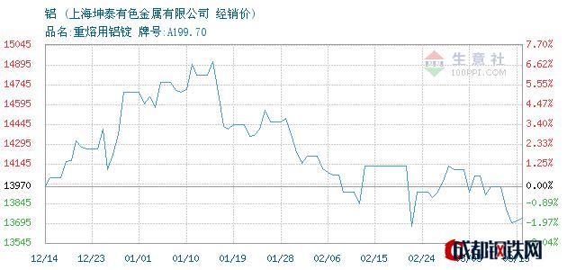 03月16日铝经销价_上海坤泰有色金属有限公司