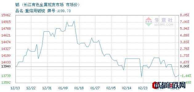 03月16日青铜峡铝市场价_长江有色金属现货市场