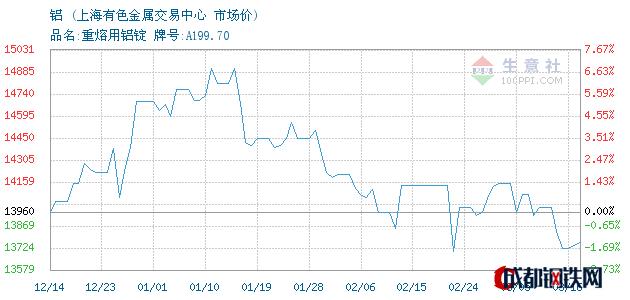 03月16日铝市场价_上海有色金属交易中心