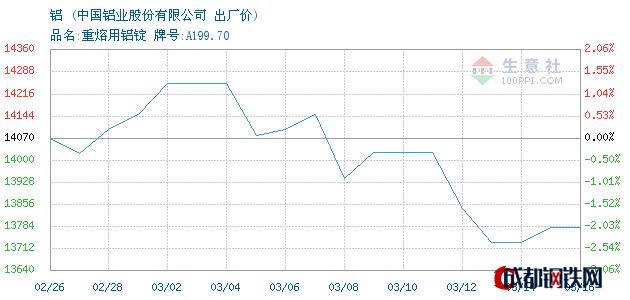 03月16日华东铝出厂价_中国铝业股份有限公司