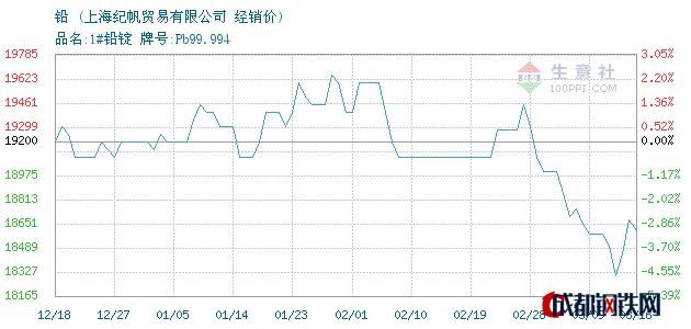 03月16日铅经销价_上海纪帆贸易有限公司