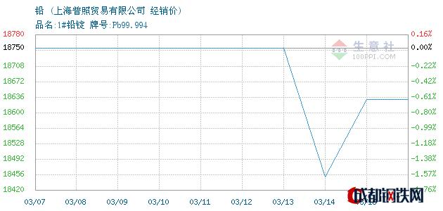 03月16日铅经销价_上海普照贸易有限公司