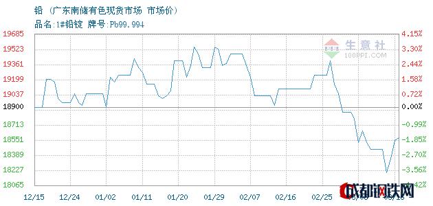 03月16日铅市场价_广东南储有色现货市场