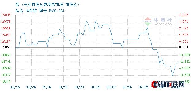 03月16日铅市场价_长江有色金属现货市场