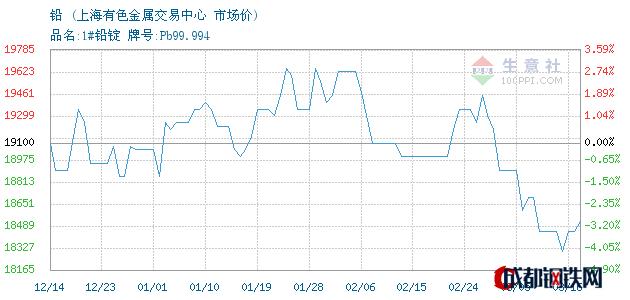 03月16日铅市场价_上海有色金属交易中心