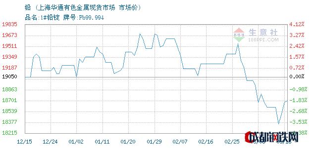 03月17日铅市场价_上海华通有色金属现货市场