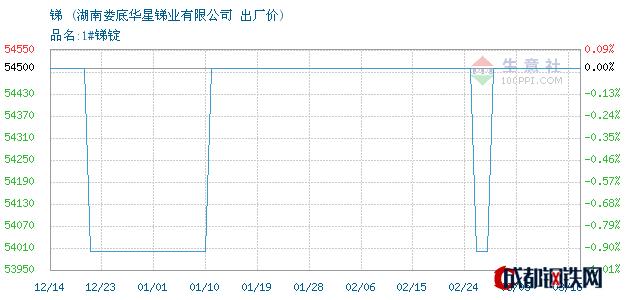 03月17日湖南锑出厂价_湖南娄底华星锑业有限公司