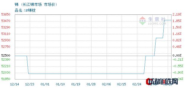 03月17日锑市场价_长江锑市场