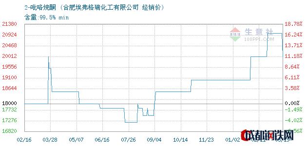 03月20日2-吡咯烷酮经销价_合肥埃弗格瑞化工有限公司
