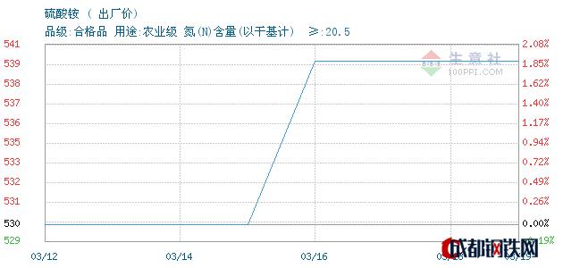 03月20日山东硫酸铵出厂价_泰安亚伯兰化工有限公司