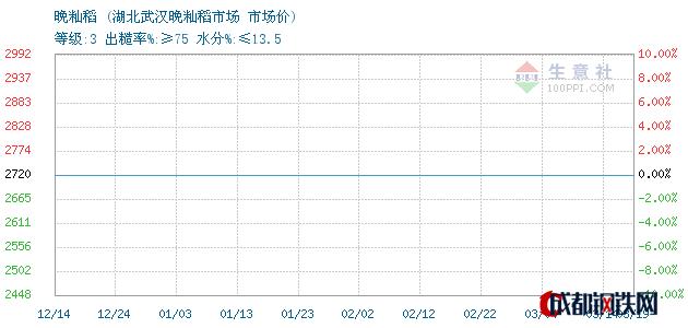 03月20日晚籼稻市场价_湖北武汉晚籼稻市场
