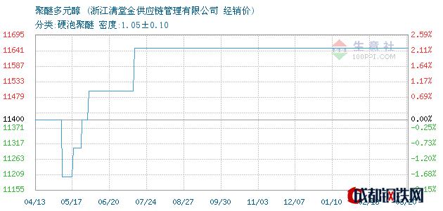 03月20日聚醚多元醇经销价_浙江满堂金供应链管理有限公司