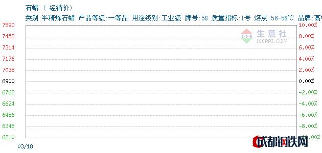 03月20日高桥石蜡经销价_上海拓斛实业发展有限公司