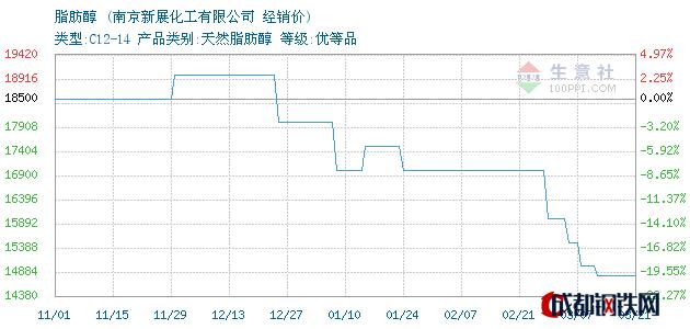 03月21日脂肪醇经销价_南京新展化工有限公司