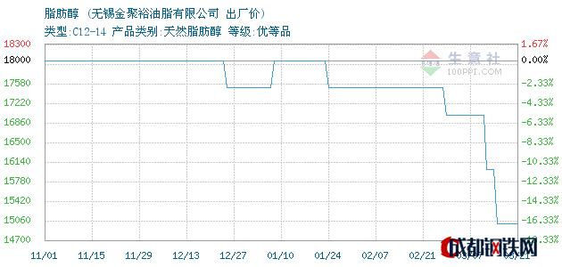 03月21日脂肪醇出厂价_无锡金聚裕油脂有限公司