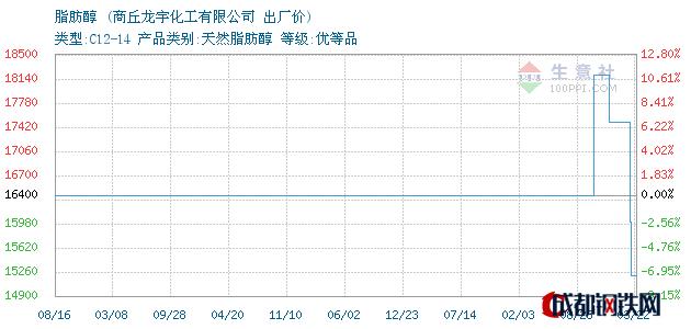 03月22日河南脂肪醇出厂价_商丘龙宇化工有限公司