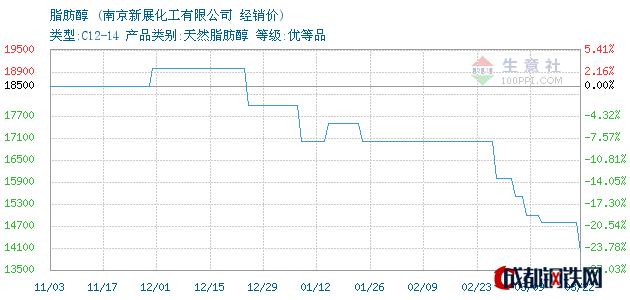 03月22日脂肪醇经销价_南京新展化工有限公司