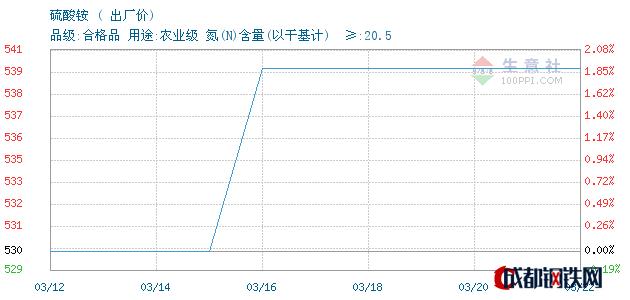 03月22日山东硫酸铵出厂价_泰安亚伯兰化工有限公司