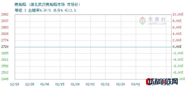 03月22日晚籼稻市场价_湖北武汉晚籼稻市场