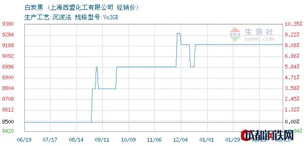 03月25日白炭黑经销价_上海西盟化工有限公司
