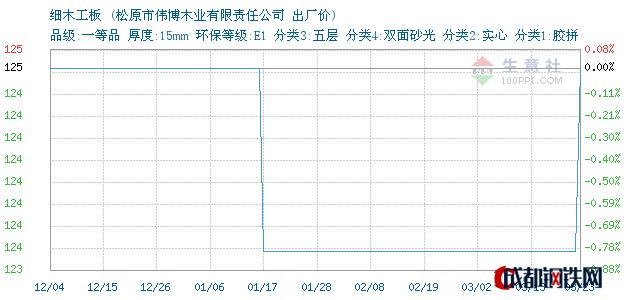 03月25日吉林细木工板出厂价_松原市伟博木业有限责任公司